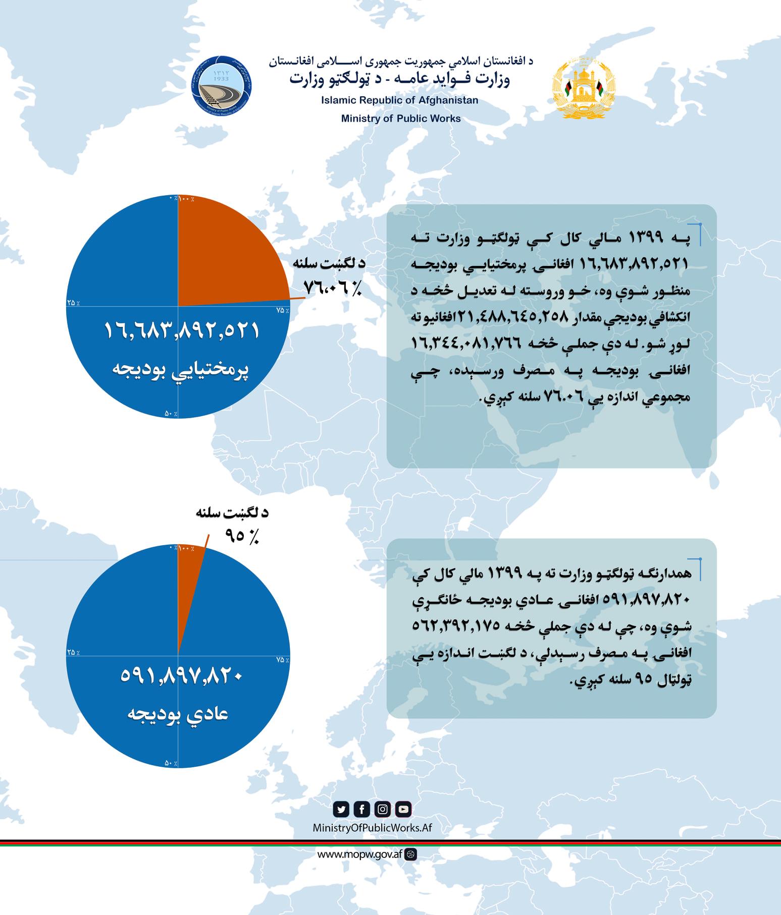 مصرف بودجه انکشافی و عادی وزارت فوایدعامه در سال مالی ۱۳۹۹